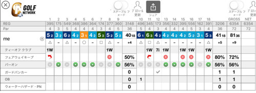 ゴルフネットワーク プラス最終スコアカード(横型)