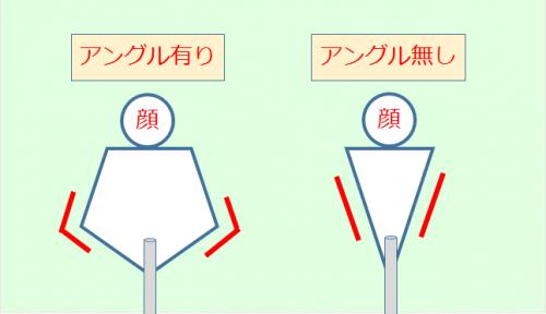 センターシャフトパター 打ち方(肘のアングル)