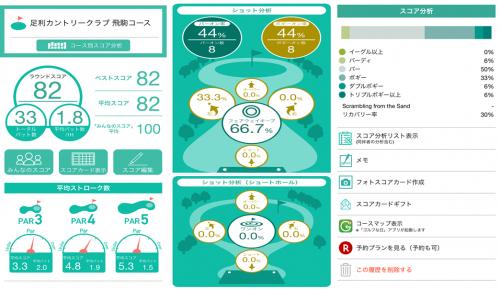 ゴルフネットワークプラス スコア管理アプリ分析画面