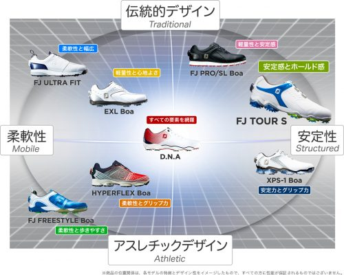 フットジョイ発売モデル別機能表