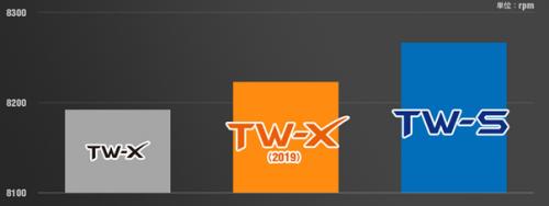 TW-Xとのスピン量比較のグラフ