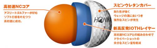 本間ゴルフ TW-Xゴルフボールの構造図