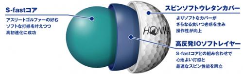 本間ゴルフ TW-Sゴルフボールの構造図