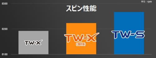 TW-S・TW-Xスピン性能比較グラフ