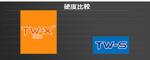 TW-S・TW-X硬度比較グラフ