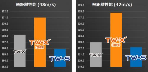 TW-S・TW-X飛距離性能比較グラフ